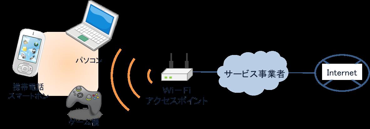 Wi-Fi(ワイ・ファイって何ですか?)