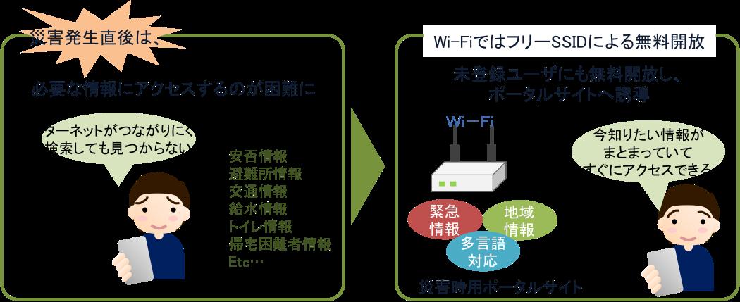 災害時はWi-Fiが便利