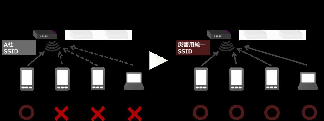「災害用統一SSID」による無料開放
